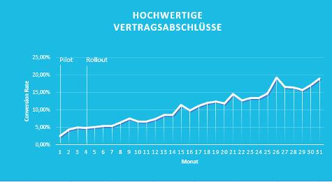 Zwischenergebnis Rollout Beschwerdeline: CR 19 %